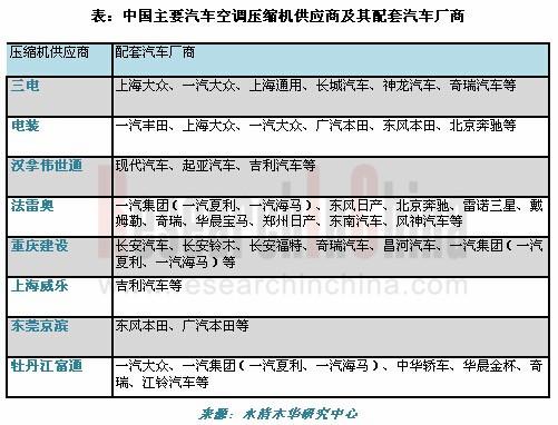 2014-2017年中国汽车空调压缩机行业研究报告
