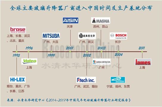 2014-2017年中国汽车电动玻璃升降器行业研究报告
