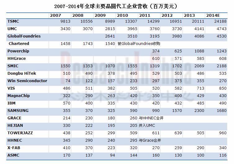 2013-2014年全球及中国晶圆代工行业研究报告
