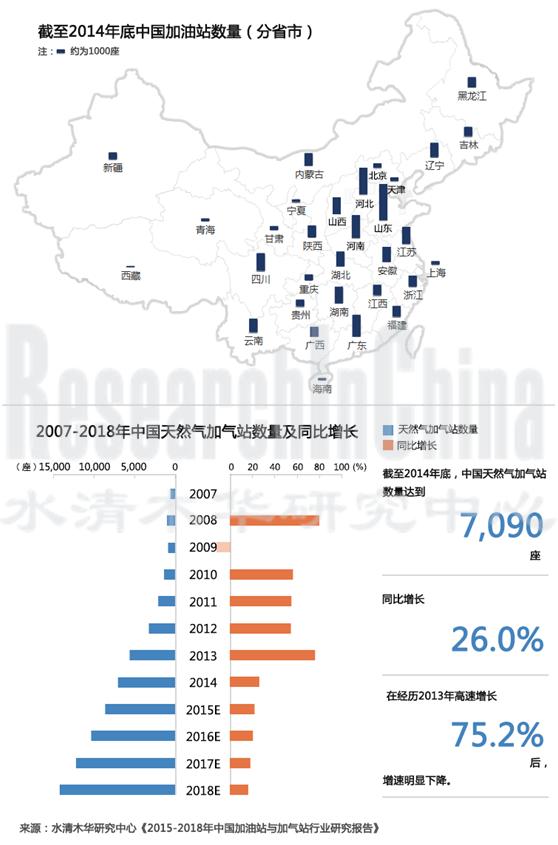 加油站 截至2014年底,中国共有9.9万座加油站,平均每座加油站服务的民用汽车数量为1,456辆。截至2014年底,山东、河北、河南、广东、江苏等地加油站数量排名前五,其中山东加油站数量达到1万座(其民用汽车保有量全国第一,民用汽车保有量增速也保持较快增长)。从平均每座加油站服务的民用汽车来看,北京、浙江、天津、广东、江苏等地平均每座加油站服务的民用汽车数量均超过2000,其中北京平均每座加油站服务的民用汽车数量达到4,900辆。 从企业来看,中国石化加油站数量仍保持全国第一,截至2014年底,公司共有