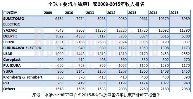 Global And China Automotive Wiring Harness Industry Report 2012 : 年全球及中国汽车线束产业研究报告 gt 水清木华研究中心