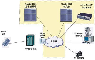 答:1软交换技术简介软交换技术采用分层的网络架构,把传统电路交换机
