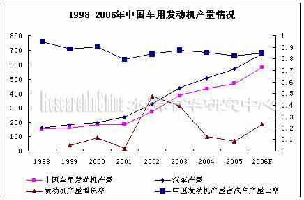 四因素决定未来中国汽车发动机市场发展