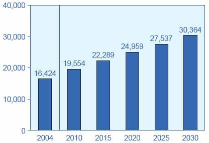 2010-2030年全球能源发展预测报告