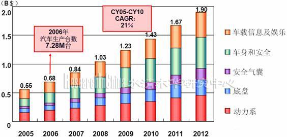 图表 2005-2012年中国汽车mcu消费构成